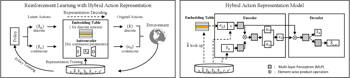 Figure 3 for HyAR: Addressing Discrete-Continuous Action Reinforcement Learning via Hybrid Action Representation