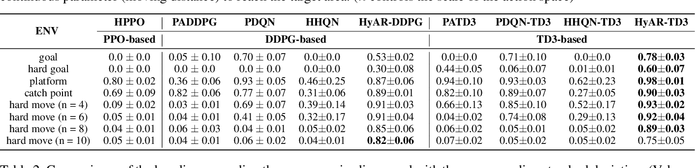 Figure 4 for HyAR: Addressing Discrete-Continuous Action Reinforcement Learning via Hybrid Action Representation