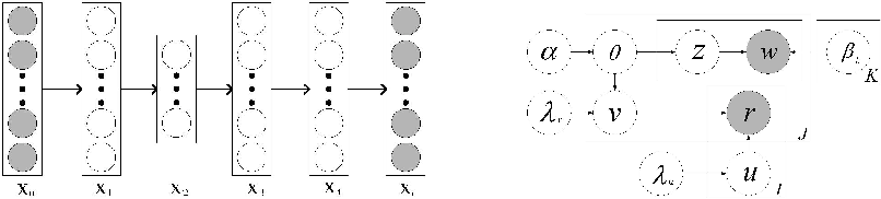 Figure 1 for Collaborative Deep Learning for Recommender Systems