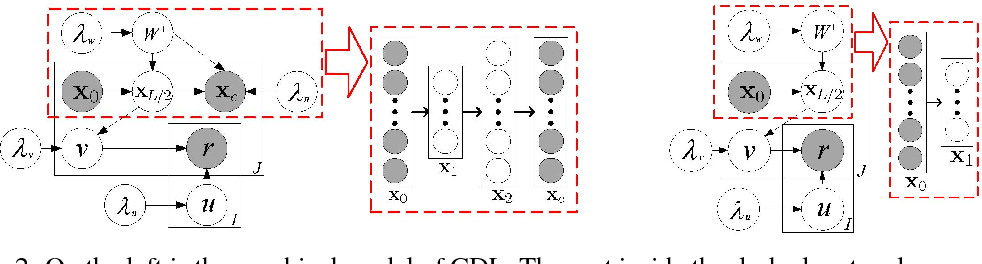 Figure 3 for Collaborative Deep Learning for Recommender Systems