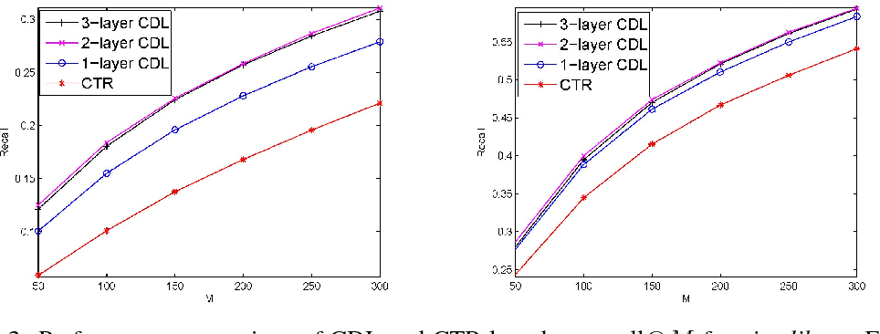 Figure 4 for Collaborative Deep Learning for Recommender Systems