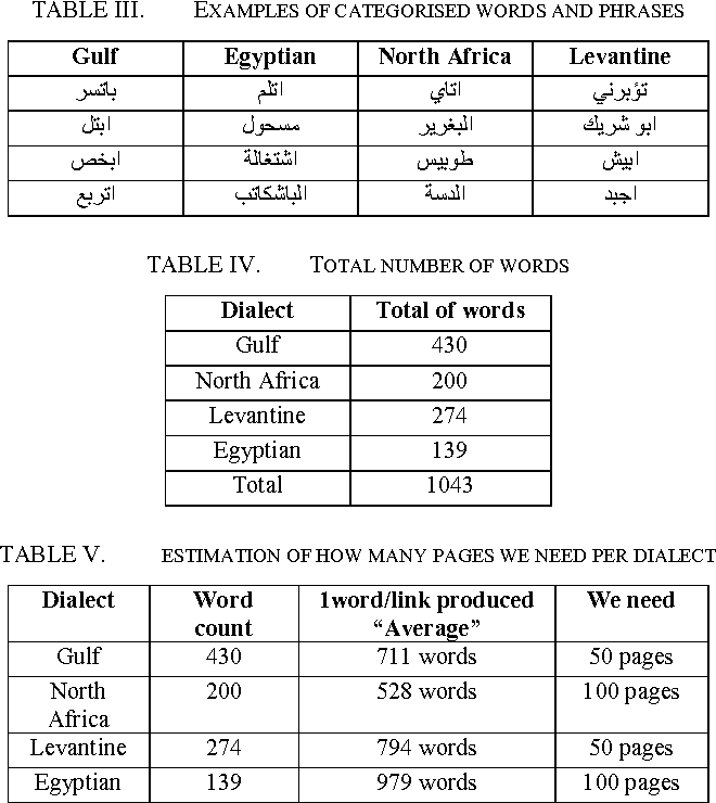 Automatic Building Of Arabic Multi Dialect Text Corpora By