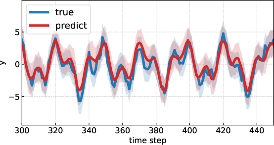 Figure 3 for Deep Probabilistic Time Series Forecasting using Augmented Recurrent Input for Dynamic Systems