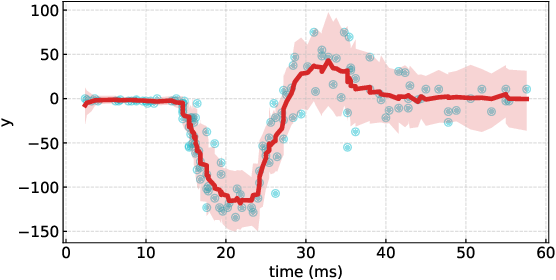 Figure 4 for Deep Probabilistic Time Series Forecasting using Augmented Recurrent Input for Dynamic Systems