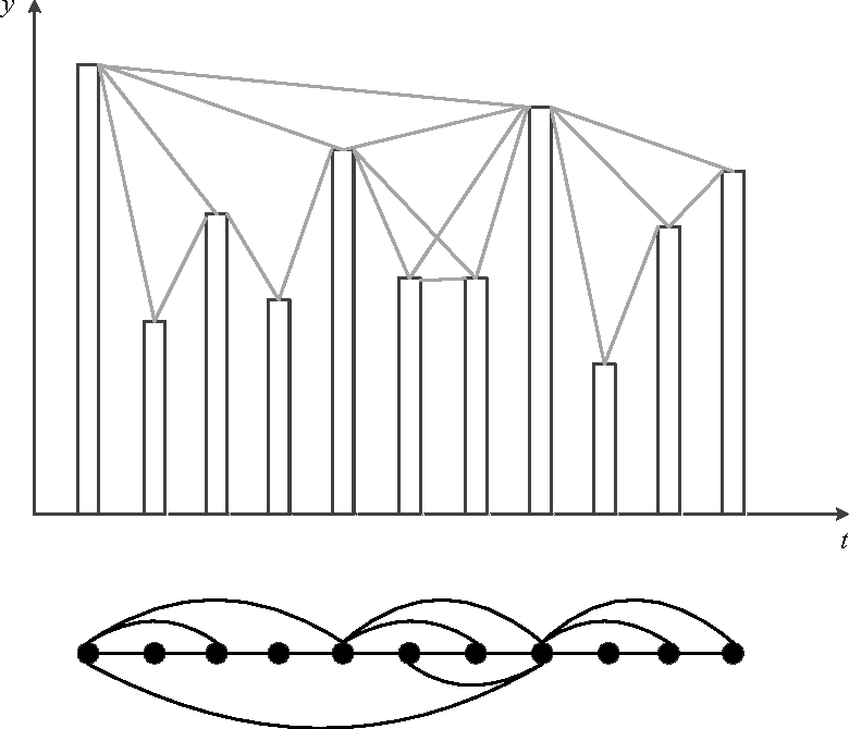 Figure 3 for A Visibility Graph Averaging Aggregation Operator
