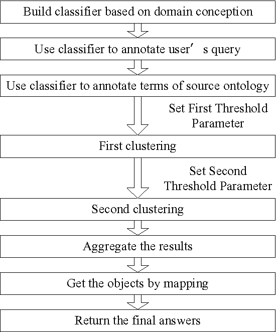 Taxonomy Ontology Searching Method Based on Fuzzy Clustering