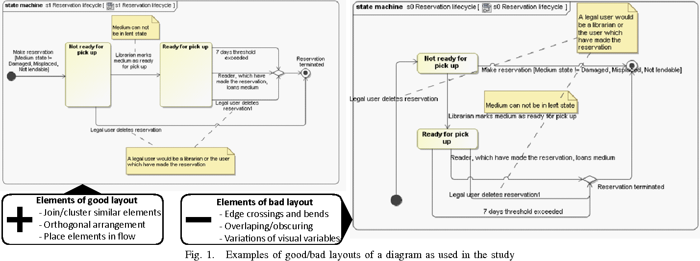 Table Ii From On The Impact Of Layout Quality To Understanding Uml