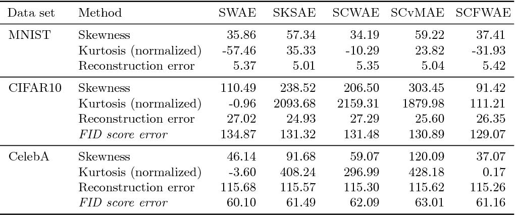 Figure 2 for Sliced generative models