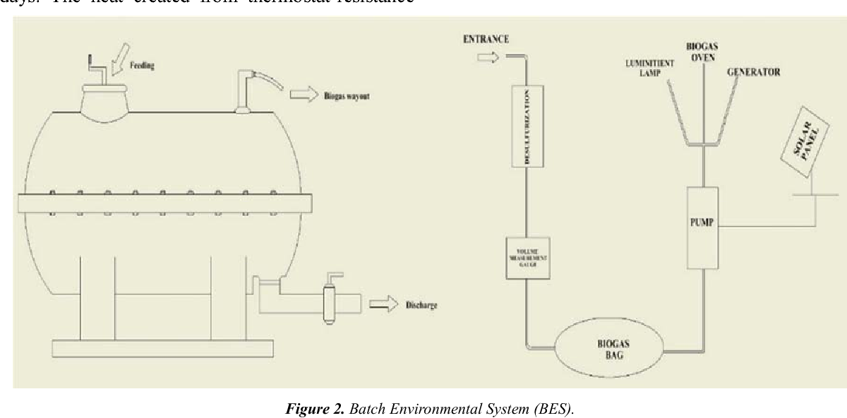 PDF] Temperature and Stirring Effect of Biogas Production