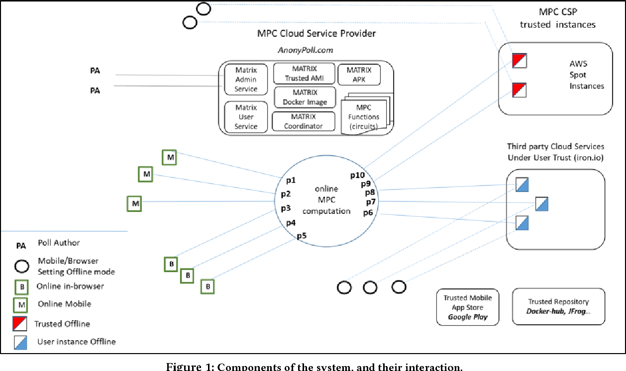 Figure 12 from An End-to-End System for Large Scale P2P MPC
