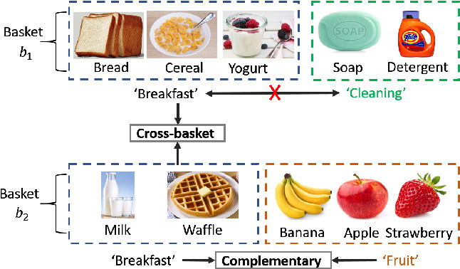 Figure 1 for Basket Recommendation with Multi-Intent Translation Graph Neural Network