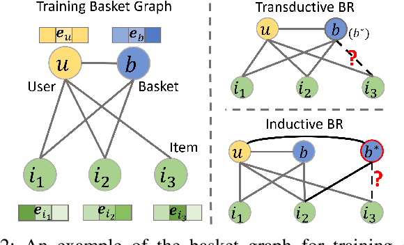 Figure 2 for Basket Recommendation with Multi-Intent Translation Graph Neural Network