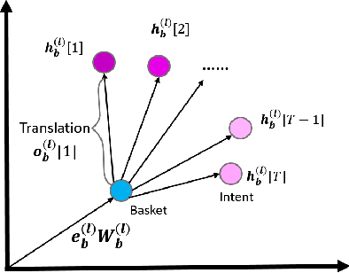 Figure 3 for Basket Recommendation with Multi-Intent Translation Graph Neural Network