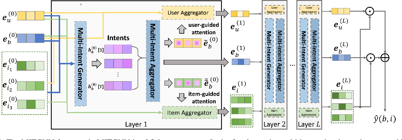 Figure 4 for Basket Recommendation with Multi-Intent Translation Graph Neural Network