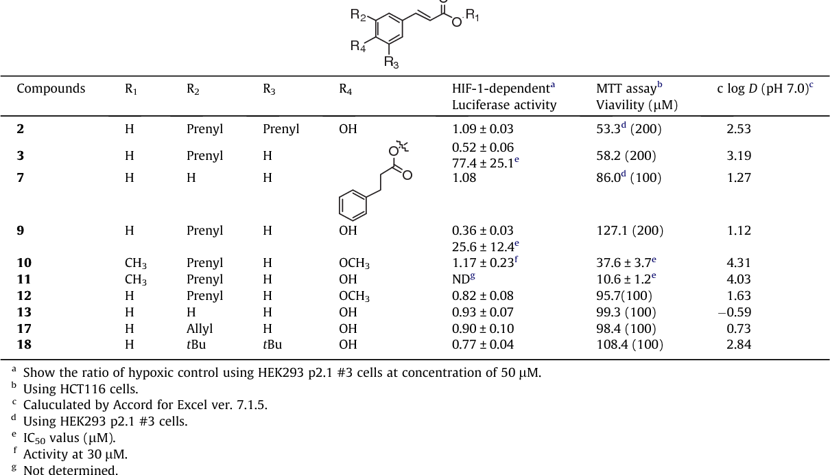 Table 2 Biological activity and hydrophobicity of cinnamic acid derivatives