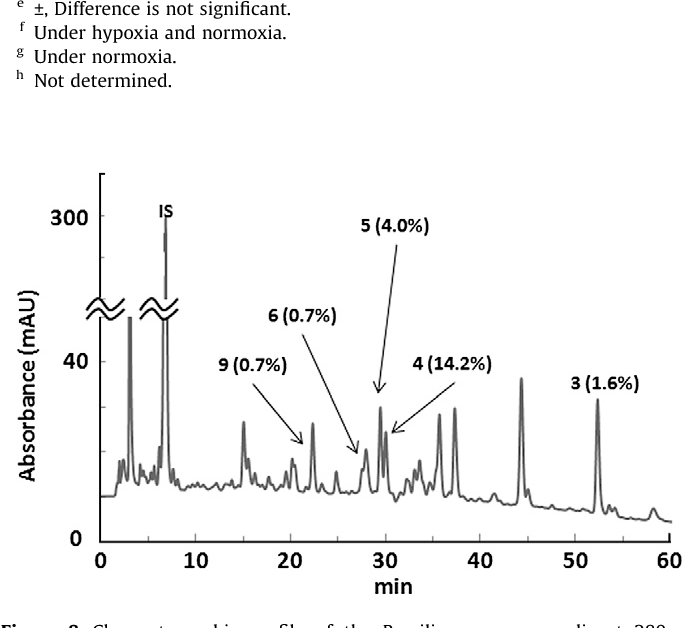 Figure 8. Chromatographic profile of the Brazilian green propolis at 280 nm absorption revealed the following compounds (g/100 g) in extract of Brazilian green propolis: 3, 1.6; 4, 14.2; 5, 4.0; 6, 0.7; and 9, 0.7. Internal standard (IS): veratraldehyde.