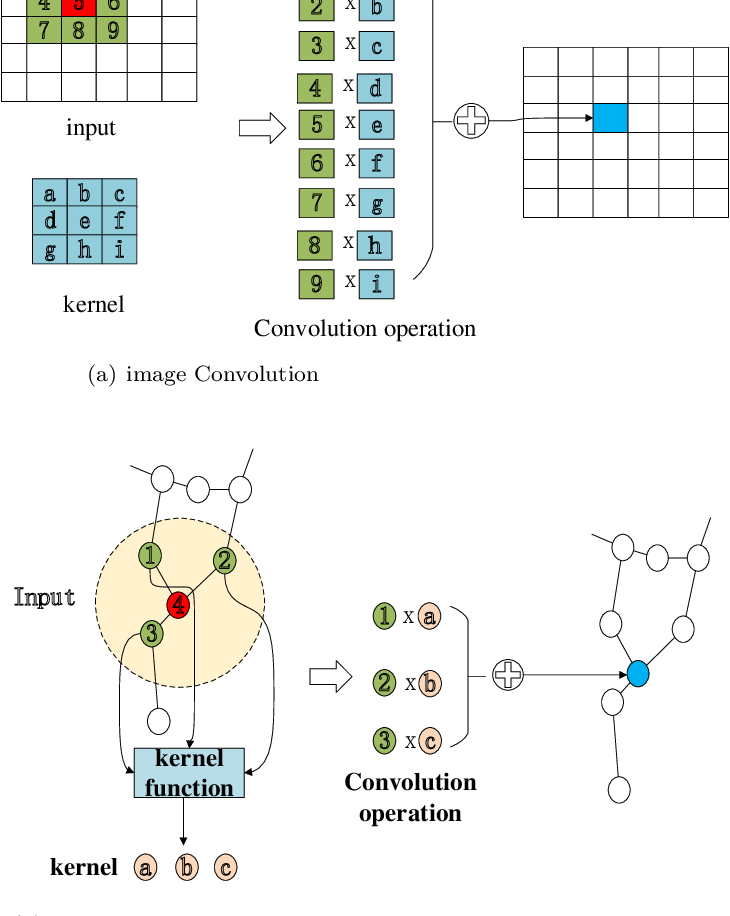 Figure 3 for MG-SAGC: A multiscale graph and its self-adaptive graph convolution network for 3D point clouds
