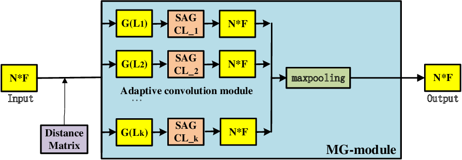 Figure 4 for MG-SAGC: A multiscale graph and its self-adaptive graph convolution network for 3D point clouds