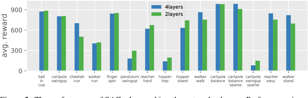 Figure 3 for Towards Deeper Deep Reinforcement Learning