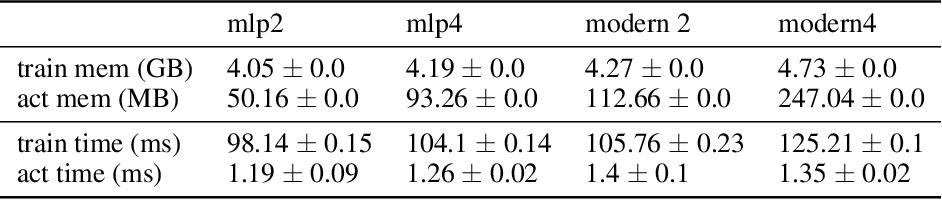 Figure 4 for Towards Deeper Deep Reinforcement Learning