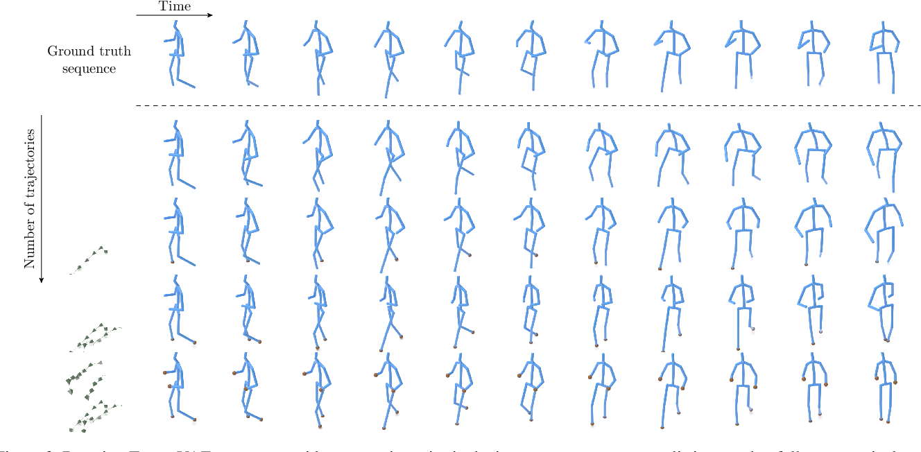 Figure 4 for TrajeVAE -- Controllable Human Motion Generation from Trajectories