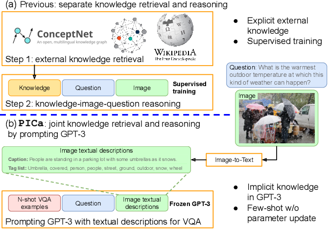 Figure 1 for An Empirical Study of GPT-3 for Few-Shot Knowledge-Based VQA
