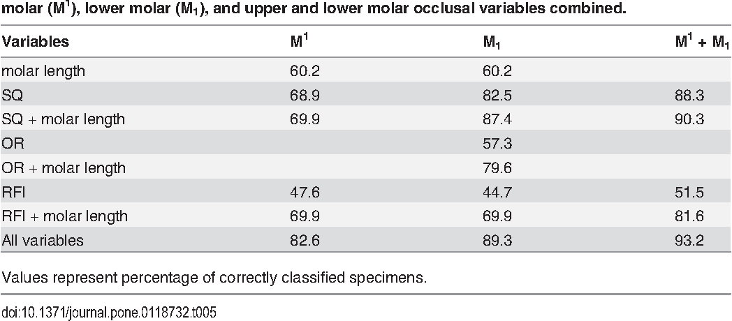 Dietary Inference from Upper and Lower Molar Morphology in ...