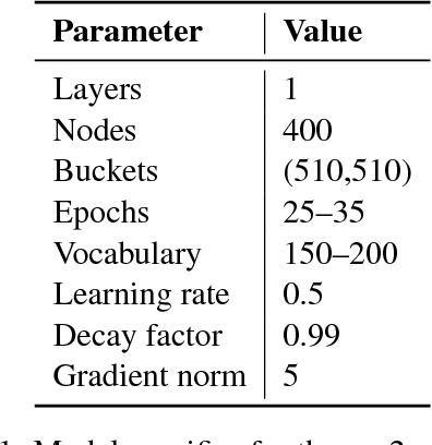 Figure 1 for The Meaning Factory at SemEval-2017 Task 9: Producing AMRs with Neural Semantic Parsing