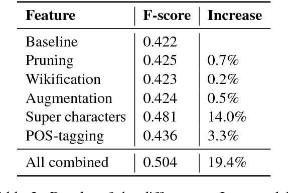 Figure 4 for The Meaning Factory at SemEval-2017 Task 9: Producing AMRs with Neural Semantic Parsing