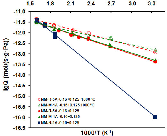 Fig. 5. Helium permeability of the narrow fractions of cenospheres –0.16+0.125 mm of the series N, M, and R