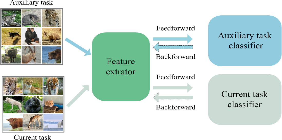 Figure 2 for A Biologically Inspired Feature Enhancement Framework for Zero-Shot Learning
