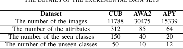 Figure 4 for A Biologically Inspired Feature Enhancement Framework for Zero-Shot Learning