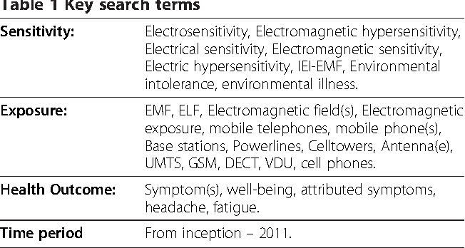 Idiopathic environmental intolerance attributed to electromagnetic ...