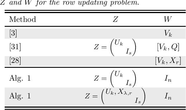 Figure 1 for Projection techniques to update the truncated SVD of evolving matrices