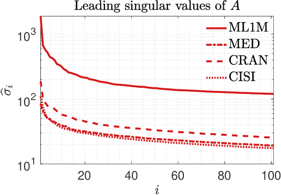 Figure 2 for Projection techniques to update the truncated SVD of evolving matrices