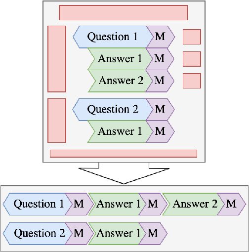 Figure 1 for CCQA: A New Web-Scale Question Answering Dataset for Model Pre-Training