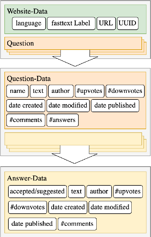 Figure 3 for CCQA: A New Web-Scale Question Answering Dataset for Model Pre-Training
