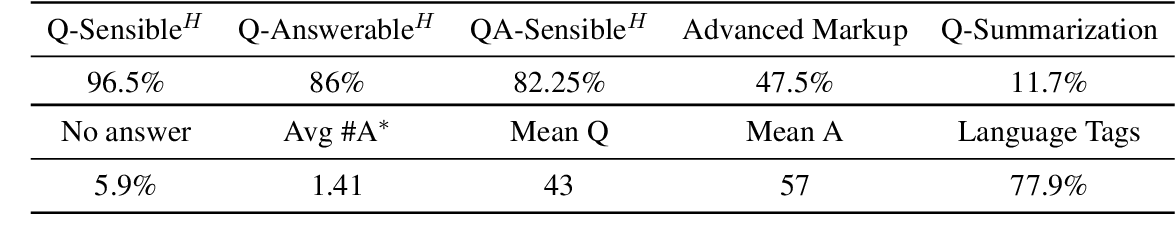 Figure 2 for CCQA: A New Web-Scale Question Answering Dataset for Model Pre-Training