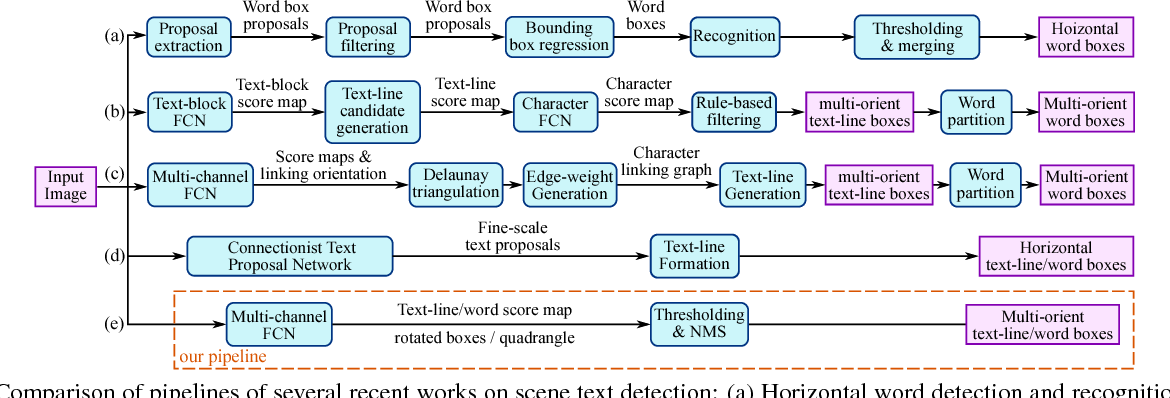 Figure 3 for EAST: An Efficient and Accurate Scene Text Detector