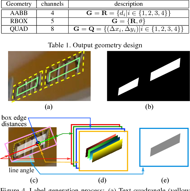 Figure 2 for EAST: An Efficient and Accurate Scene Text Detector