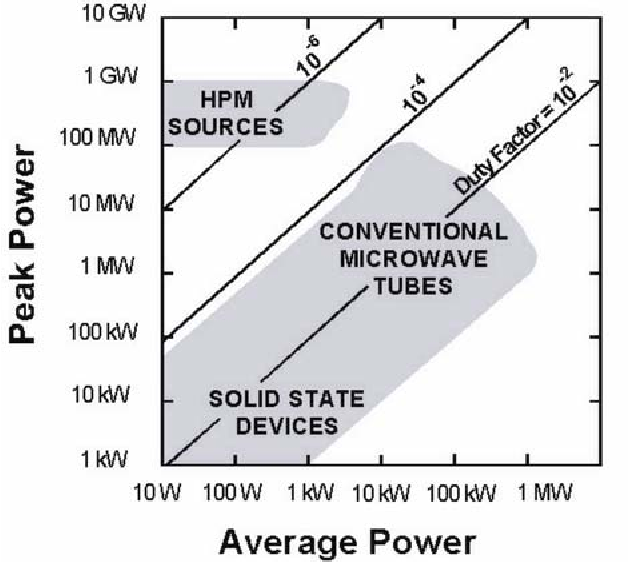 Figure 1 from High power microwave sources and applications