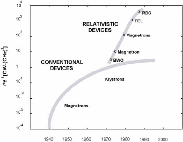 Figure 2 from High power microwave sources and applications