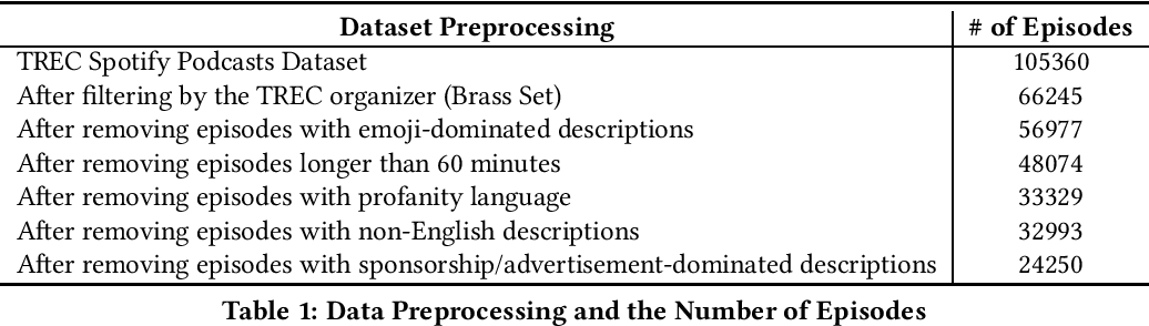 Figure 1 for A Baseline Analysis for Podcast Abstractive Summarization