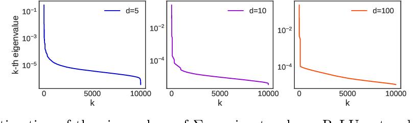 Figure 1 for Optimal Rates for Averaged Stochastic Gradient Descent under Neural Tangent Kernel Regime