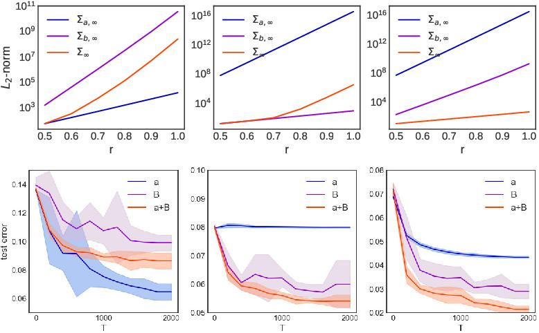 Figure 2 for Optimal Rates for Averaged Stochastic Gradient Descent under Neural Tangent Kernel Regime