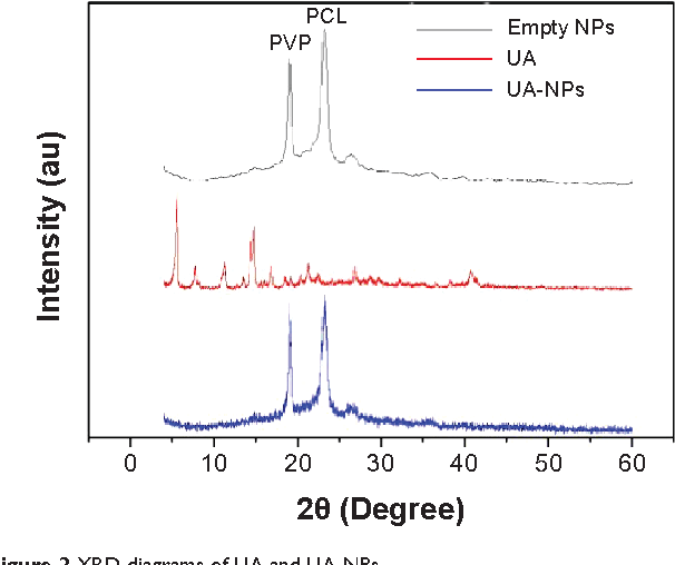 Figure 2 from efficient delivery of ursolic acid by polyn figure 2 xrd diagrams of ua and ua nps abbreviations np nanoparticle ccuart Images