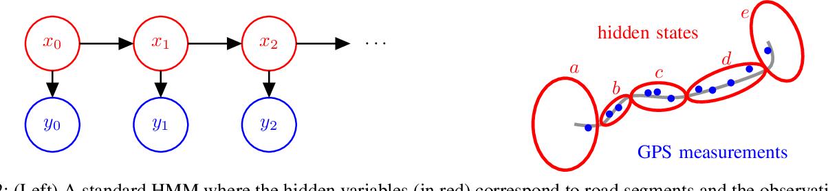 Figure 2 for Bayesian Nonparametric Modeling of Driver Behavior using HDP Split-Merge Sampling Algorithm