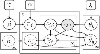 Figure 4 for Bayesian Nonparametric Modeling of Driver Behavior using HDP Split-Merge Sampling Algorithm