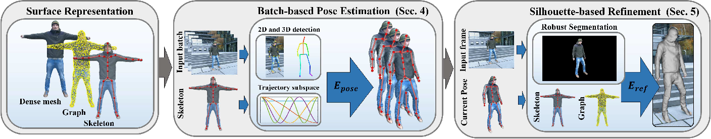 Figure 2 for MonoPerfCap: Human Performance Capture from Monocular Video