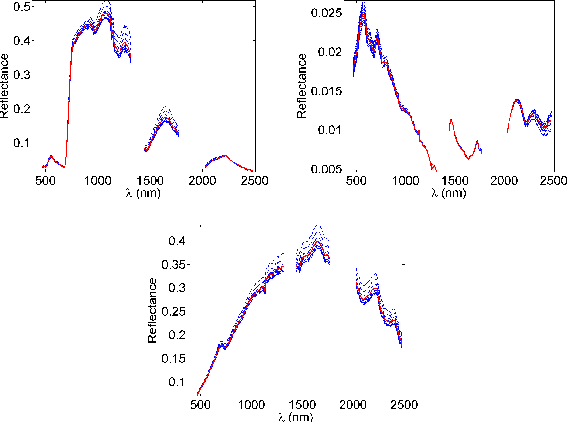 Figure 1 for Online Unmixing of Multitemporal Hyperspectral Images accounting for Spectral Variability